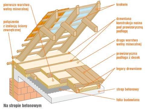 gf-VPhL-Q19w-h6sj_poddasze-nieuzytkowe-ocieplenie-stropu-betonowego.jpg